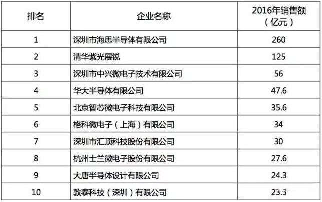 国产芯片这里找:2016年中国半导体行业设计/制造/封测十强名单公布!